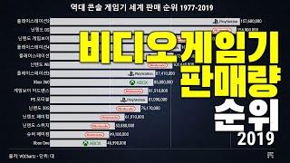 비디오 게임기 판매량 순위 변화 1977-2019