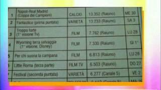 dati Auditel ( i 10 programmi piu' visti dal 27 Settembre al 3 Ottobre 1987)