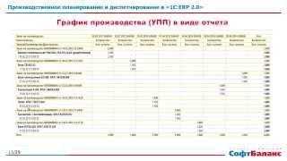 видео 2.1. Оперативное планирование производства