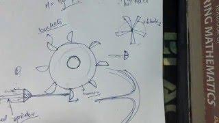 Pelton wheel turbine lectures