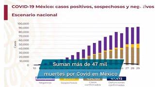 Reporte Covid-19 en México al sábado 1 de agosto: suman 477 mil 733 casos negativos; 87 mil 771 sospechosos; hay 47 mil 472 fallecimiento por coronavirus, además de 434 mil 193 casos positivos, según informaron las autoridades de Salud