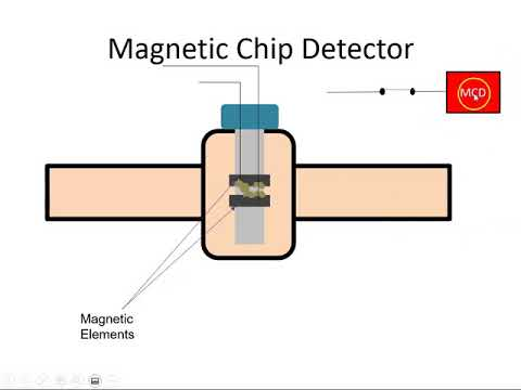 Detector chip What is