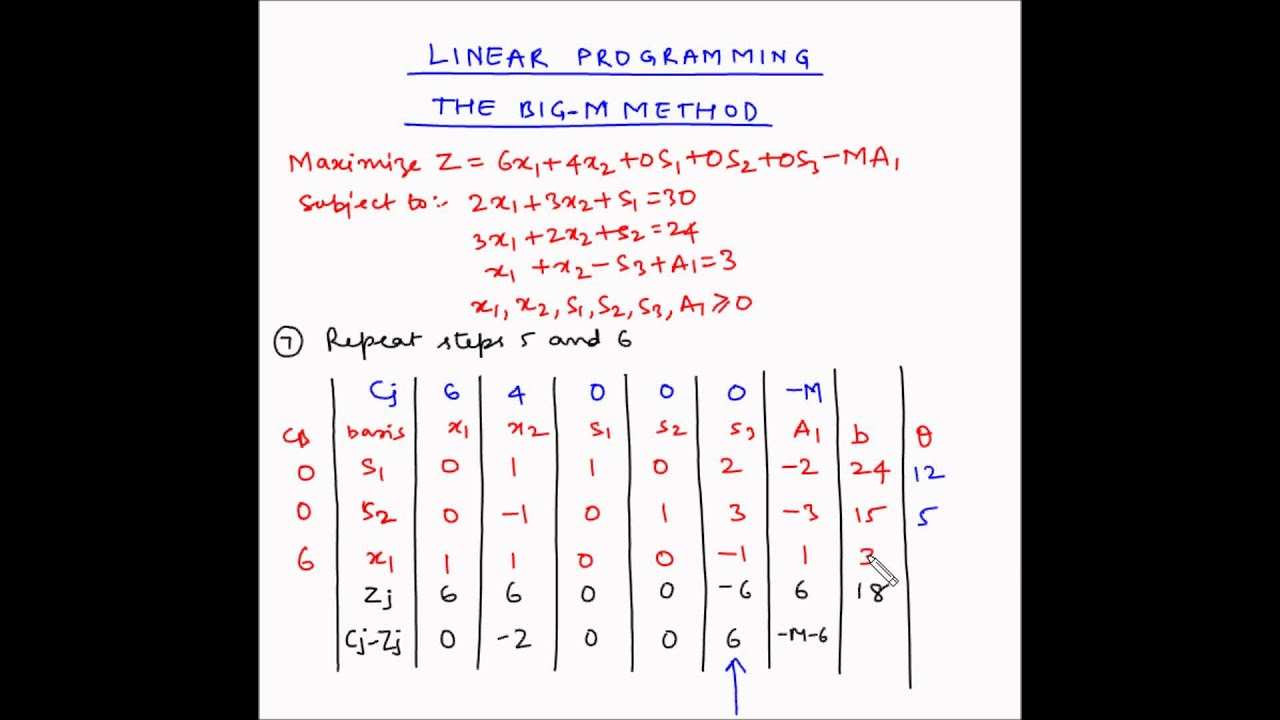 Two Phase Methods of Problem Solving in Linear Programming: First and Second Phase