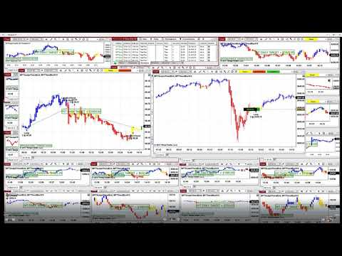 0 S&P 500 Automated Trading Strategy