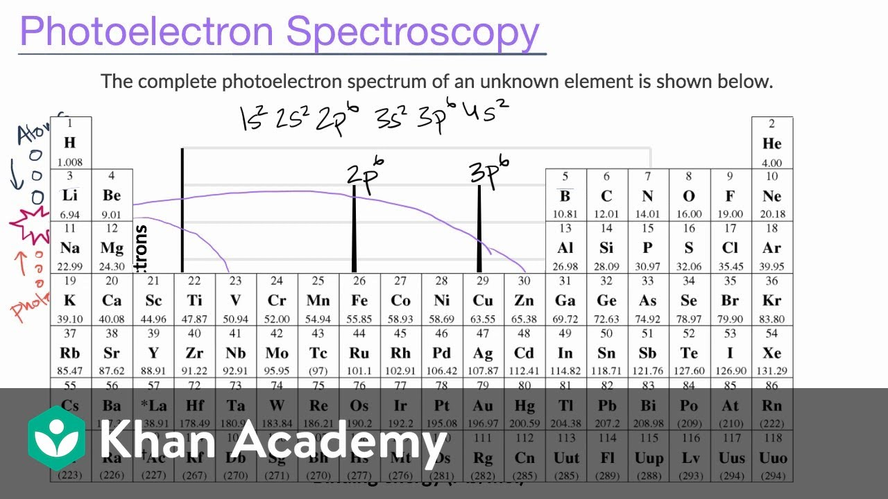Introduction To Photoelectron Spectroscopy Ap Chemistry Khan Academy Youtube