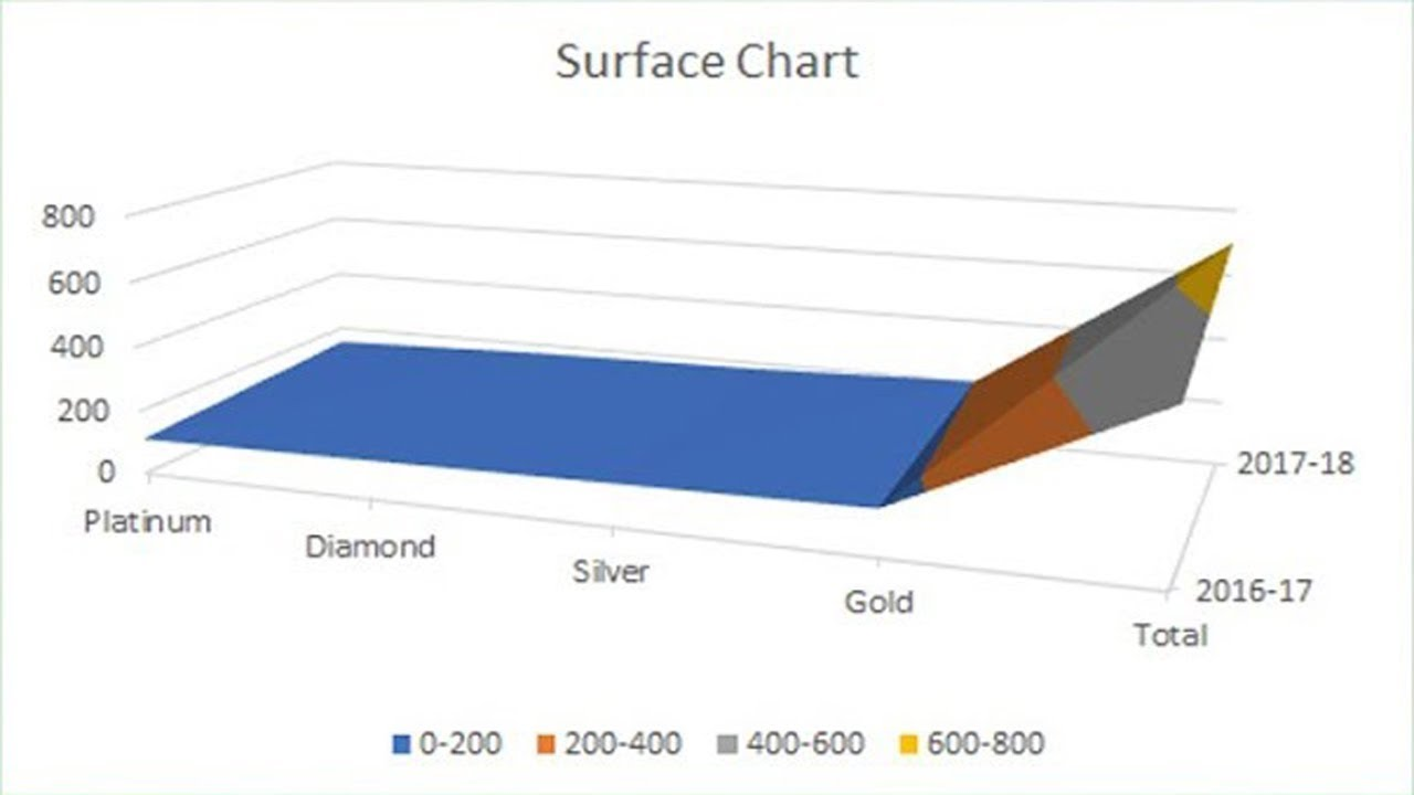 how to create and insert a surface chart in microsoft excel 2018