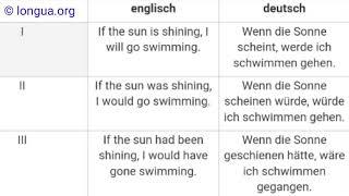 A1, A2, B1, B2, C1, Übungen, wenn, if, Deutsch lernen, Englisch lernen, German, English grammar