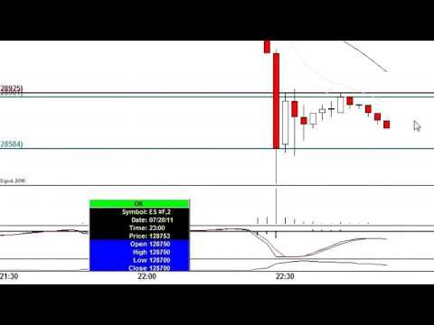 Futures Trading - How To Trade Future and Make Money