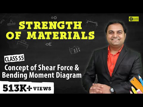 What is Concept of Shear Force and Bending Moment.