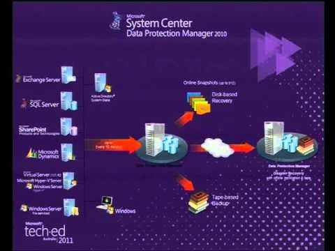 Tech·Ed Australia 2011 Private cloud data protection and recovery