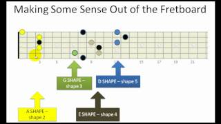 Using CAGED to learn major scales