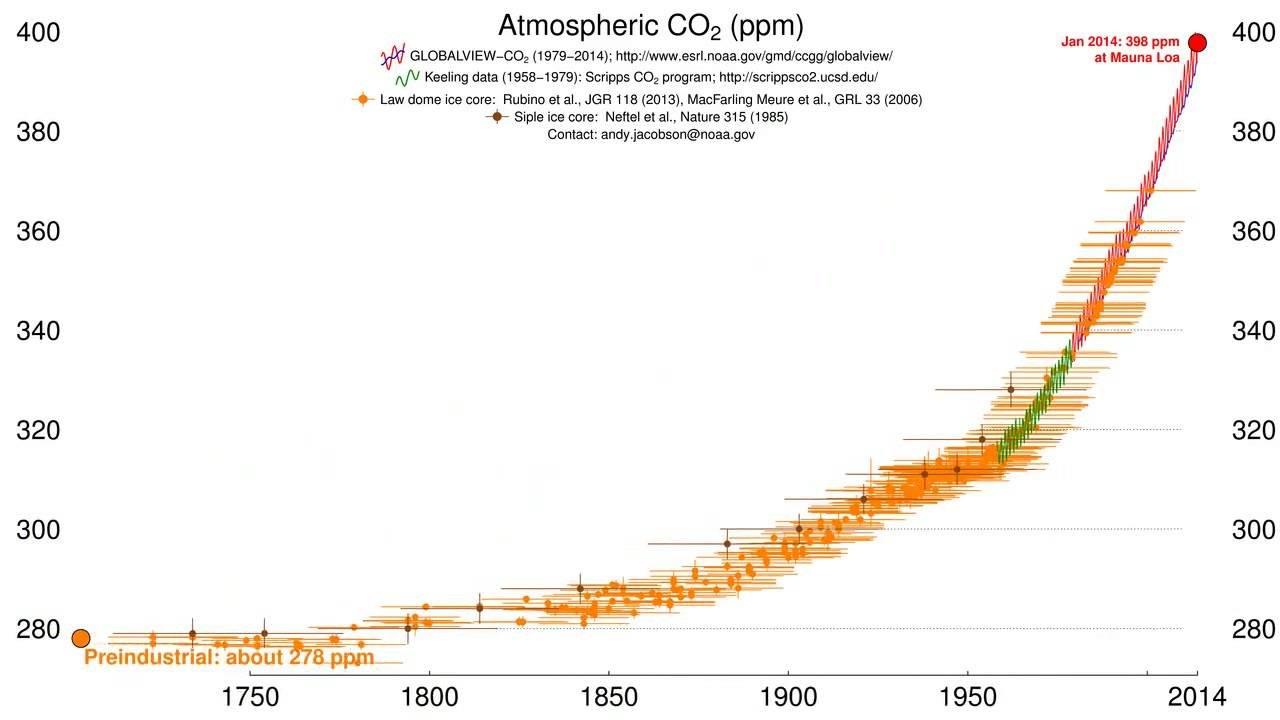 éghajlatváltozás felmelegedés klímaváltozás szén-dioxid