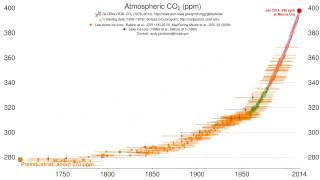 Time history of atmospheric carbon dioxide, by CIRES & NOAA