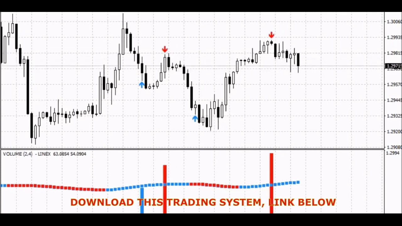 Forex tips, Forex Technical Analysis - Currency Trading Tips