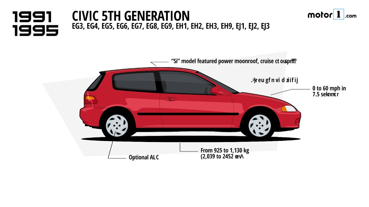 Honda Civic Generations >> 10 Generations Of The Honda Civic