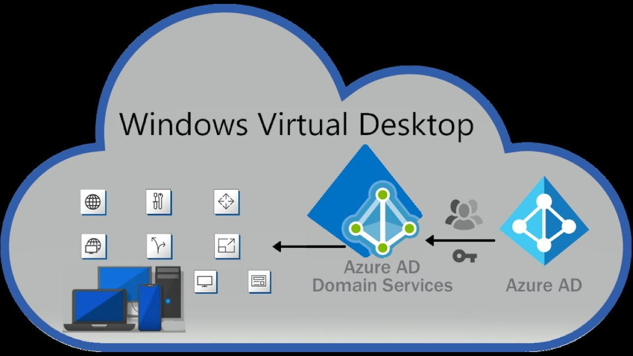 WVD Classic | Windows Virtual Desktop - #8 - WVD Azure ADDS - YouTube