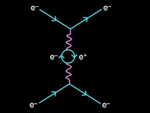 27 Partículas elementales - Dinámica - Electrodinámica cuántica ...