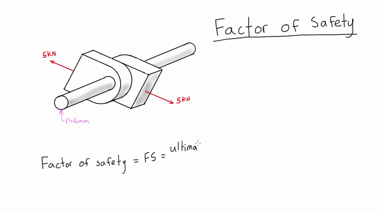 an experiment on the factor of safety of a metal beam Can't speak to which factor of safety is typically used for your application, and i doubt that there's a rule for it, but in general, if the consequences of failure are very high (death) or the anticipate loads are poorly known, then the factor is higher (as high as 10.