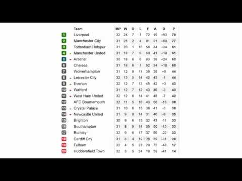 England premier league fixtures and table standing