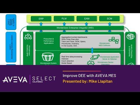 Improve OEE with Wonderware MES