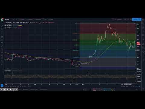 Bitcoin Cash (BCH/USD) Daily Price Forecast - NOV13 2018