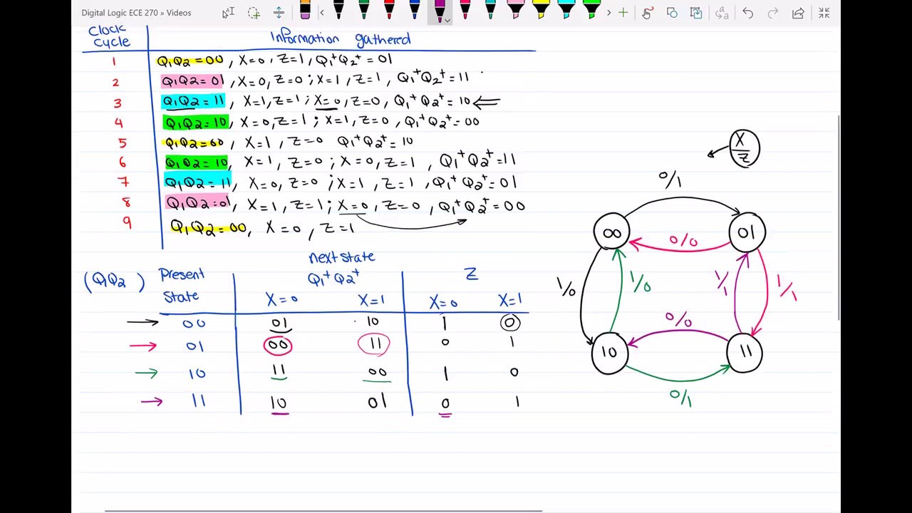 Part ii transition table and state graph for a mealy sequential part ii transition table and state graph for a mealy sequential circuit using timing diagram ccuart Gallery