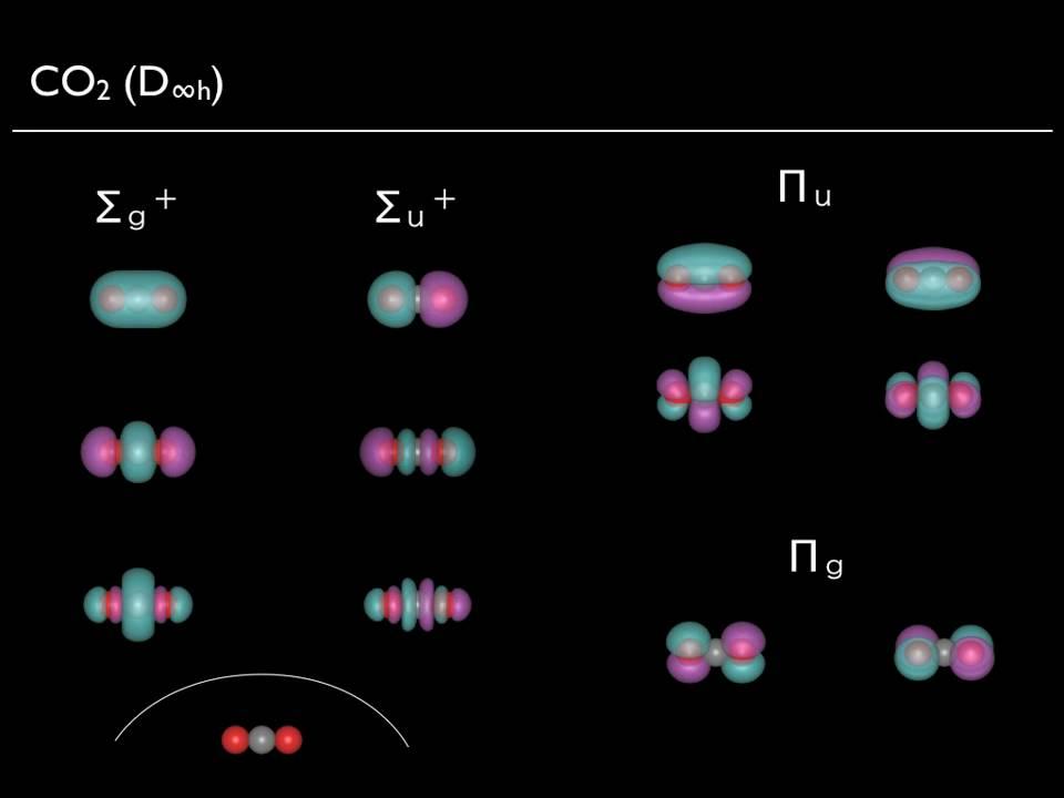 Molecular Orbitals of a Carbon dioxide ( CO2 )  YouTube