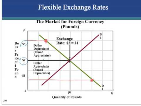 ch. 39 balance of payments, exchange rates and trade deficits