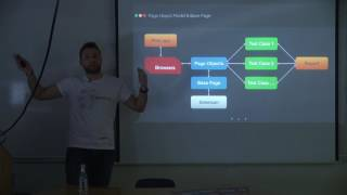 Sargis Sargsyan | Workfront Better Page Object Handling with Loadable Component Pattern