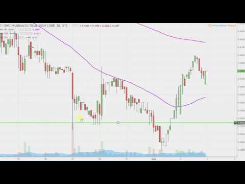 OWC Pharmaceutical Research Corp - OWCP Stock Chart Technical Analysis for 08-02-17