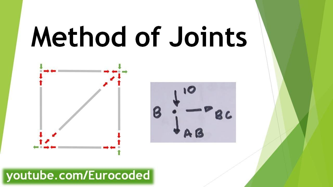 Method of Joints Example Calculation - Truss Analysis - External and  Internal Forces on a Truss