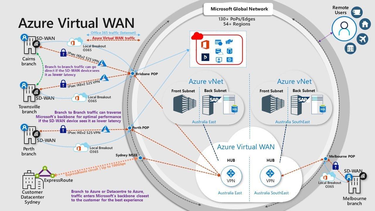 Azure Virtual Wan Demystified Whiteboarding Session Youtube