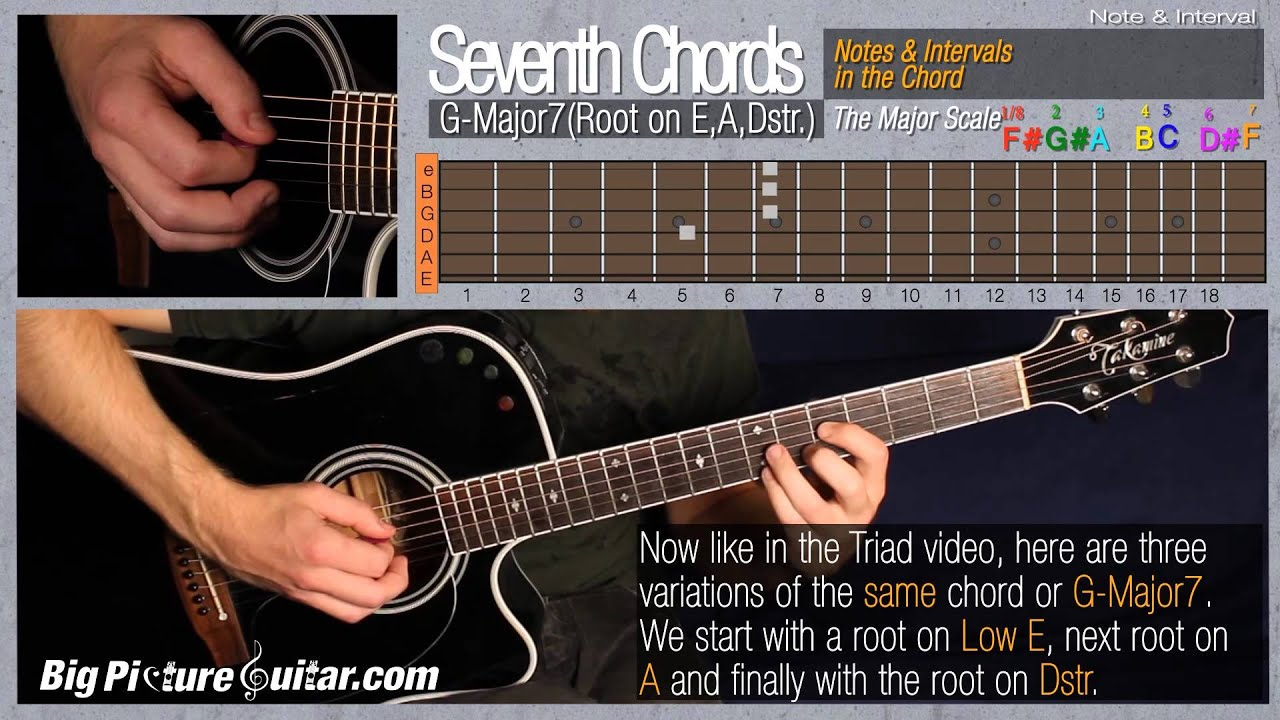 Three Variations Of The Major 7th Chord The Root Note Being G Thus