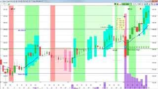 Day Trading Options Daily Review for September 17th, 2015 - Making Money with Stock Options