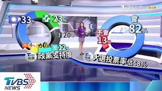【十點不一樣】不分區之亂? TVBS民調:藍綠政黨支持度皆下滑