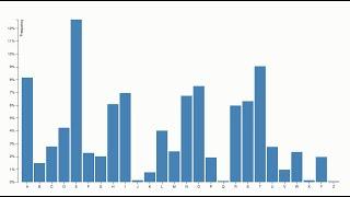 d3 101 03 bar chart rundown full resolution