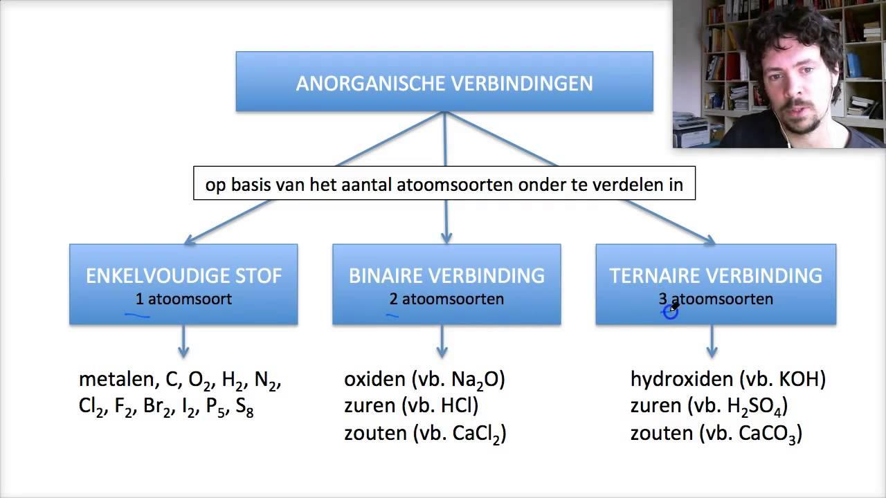 M2 H0 Anorganische Verbindingen Inleinding