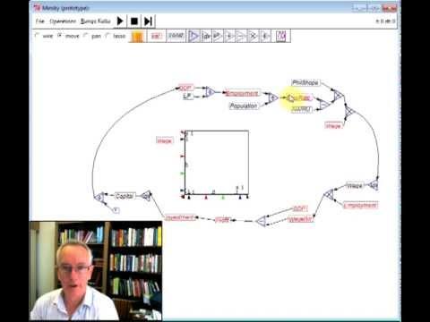Minsky Cyclical Model Demo