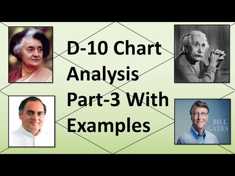 Dasamsa/D-10 Chart Analysis PART-3 with Examples (Vedic Astrology)