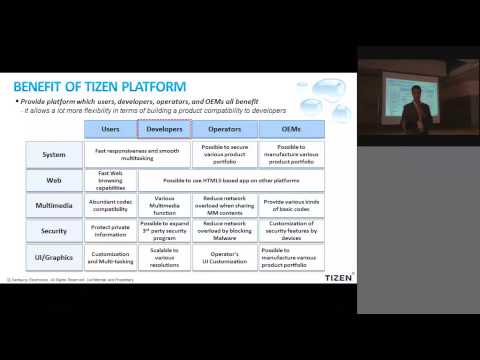 Introduction to Tizen Ecosystem