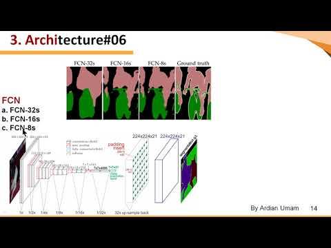 3 Mask RCNN Archi  (Part2) - How FCN Fully Convolutional