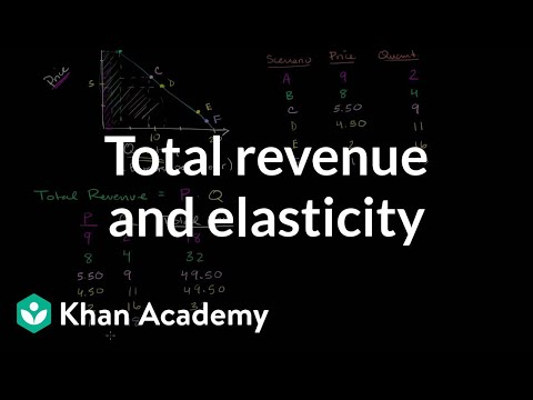 Total revenue and elasticity | Elasticity | Microeconomics | Khan Academy