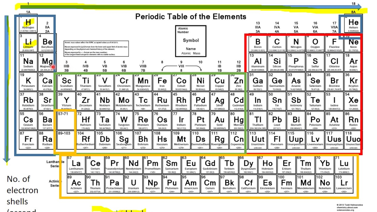 Elements and periodic table hkust mech 2410 tutorial 1 atomic elements and periodic table hkust mech 2410 tutorial 1 atomic structurebonding part 2 gamestrikefo Choice Image