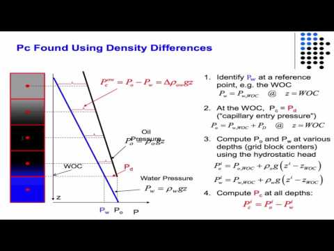 Steps for initializing reservoir in multiphase flow