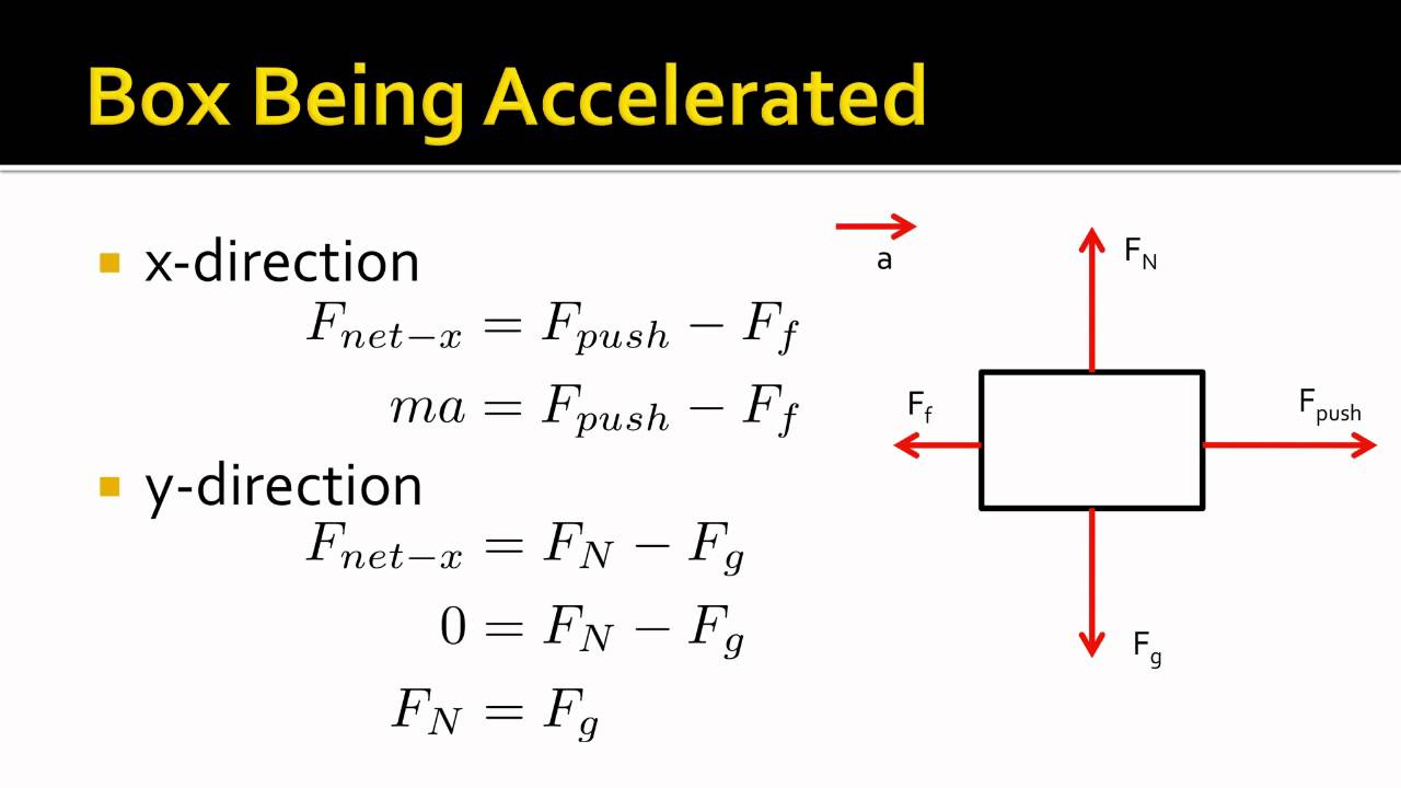 small resolution of net force equations
