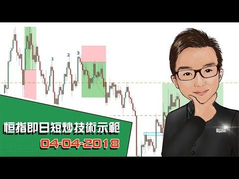 恒指即日短炒技術示範 04-04-2018 - SignalTom投資迷你大學