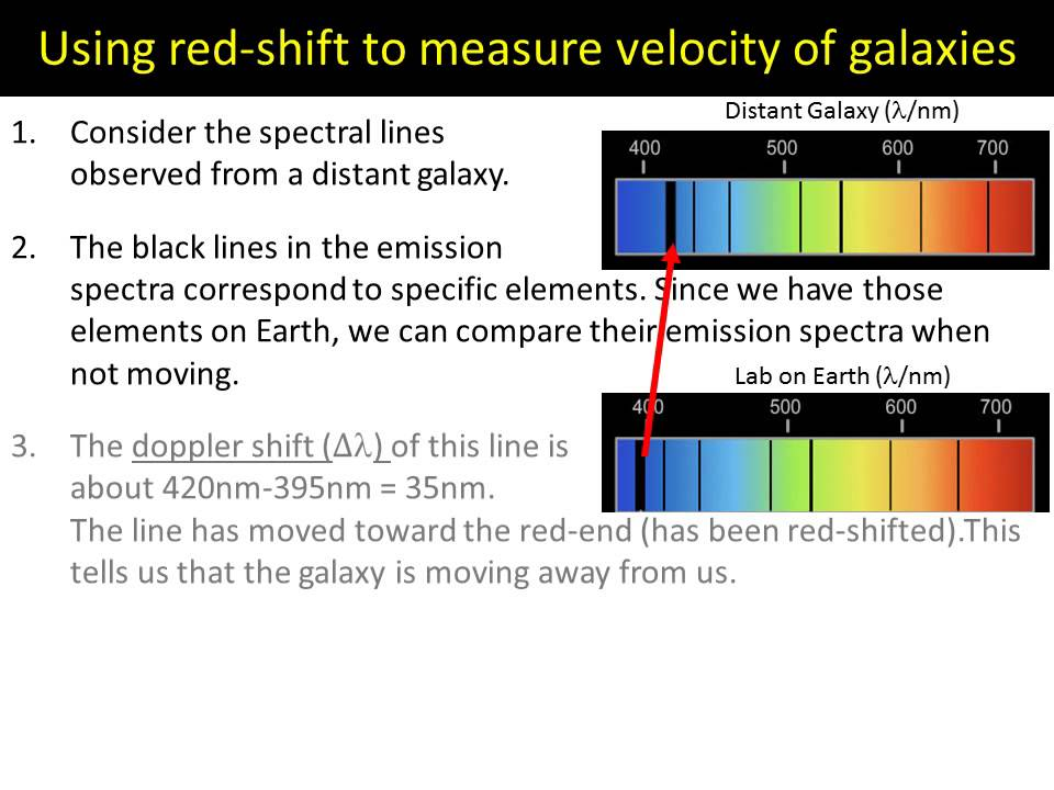 Using Redshift To Measure Velocity Of Galaxies