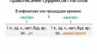 Правописание суффиксов глаголов (7 класс, видеоурок-презентация)