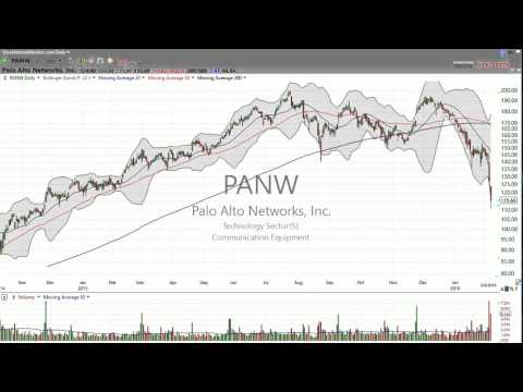 Here's your trade on Palo Alto Networks ($PANW) February 8, 2016-Stock Market Mentor
