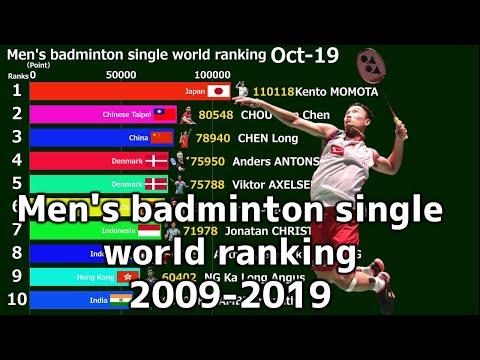 Men's badminton singles world rankings 2009-2019